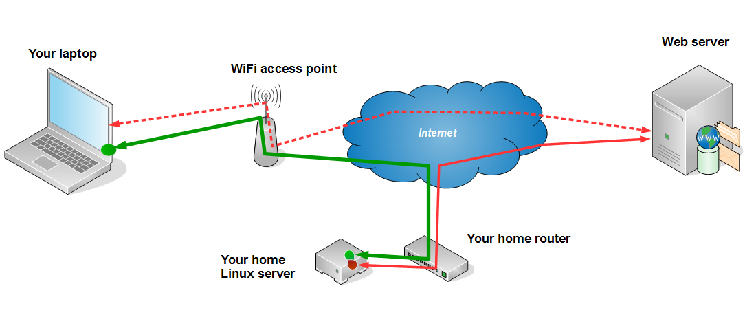 Protected WiFi layout