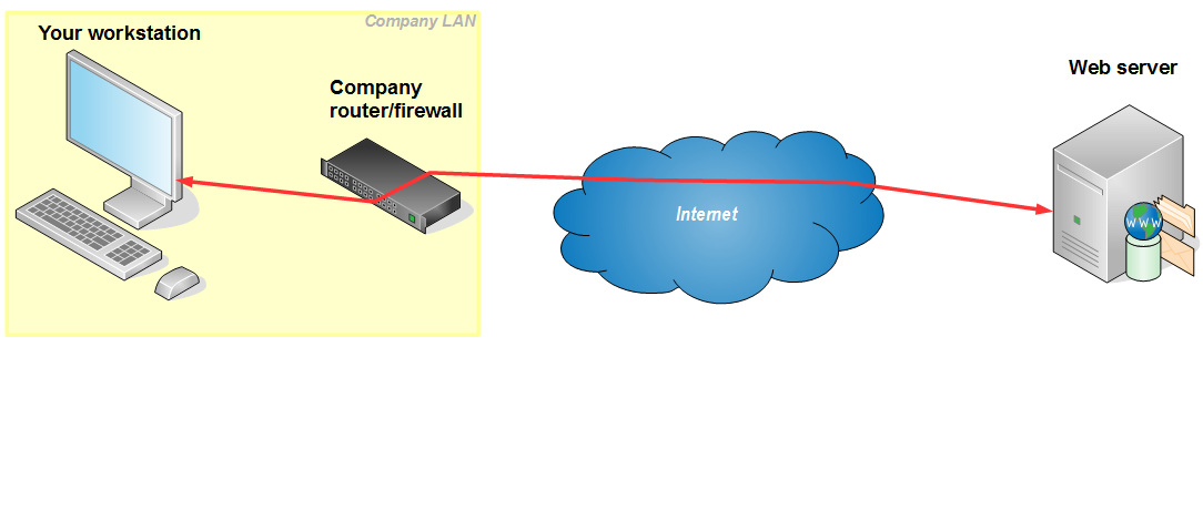 Unprotected Company LAN layout