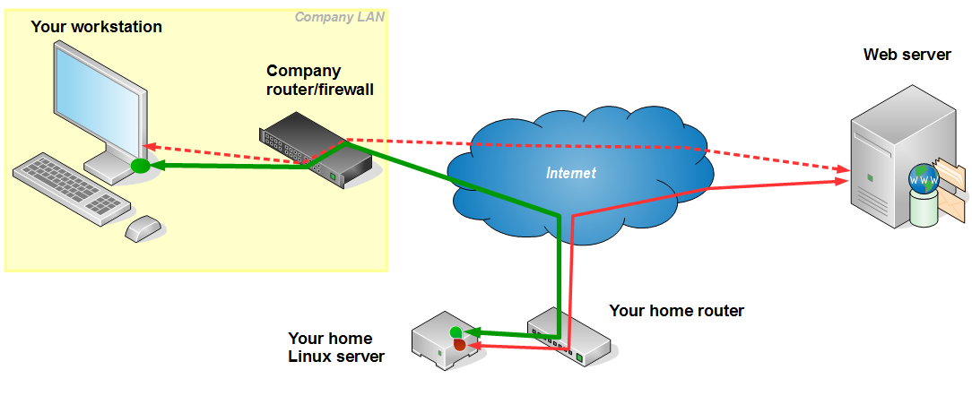 Protected Company LAN layout